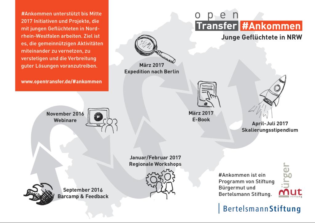 Auf einer Landkarte von NRW werden verschiedene Stationen des Programms openTransfer Ankommen dargestellt. Von Barcamps, Webinar, Workshops bis hin zu einem Skalierungsstipendiums.
